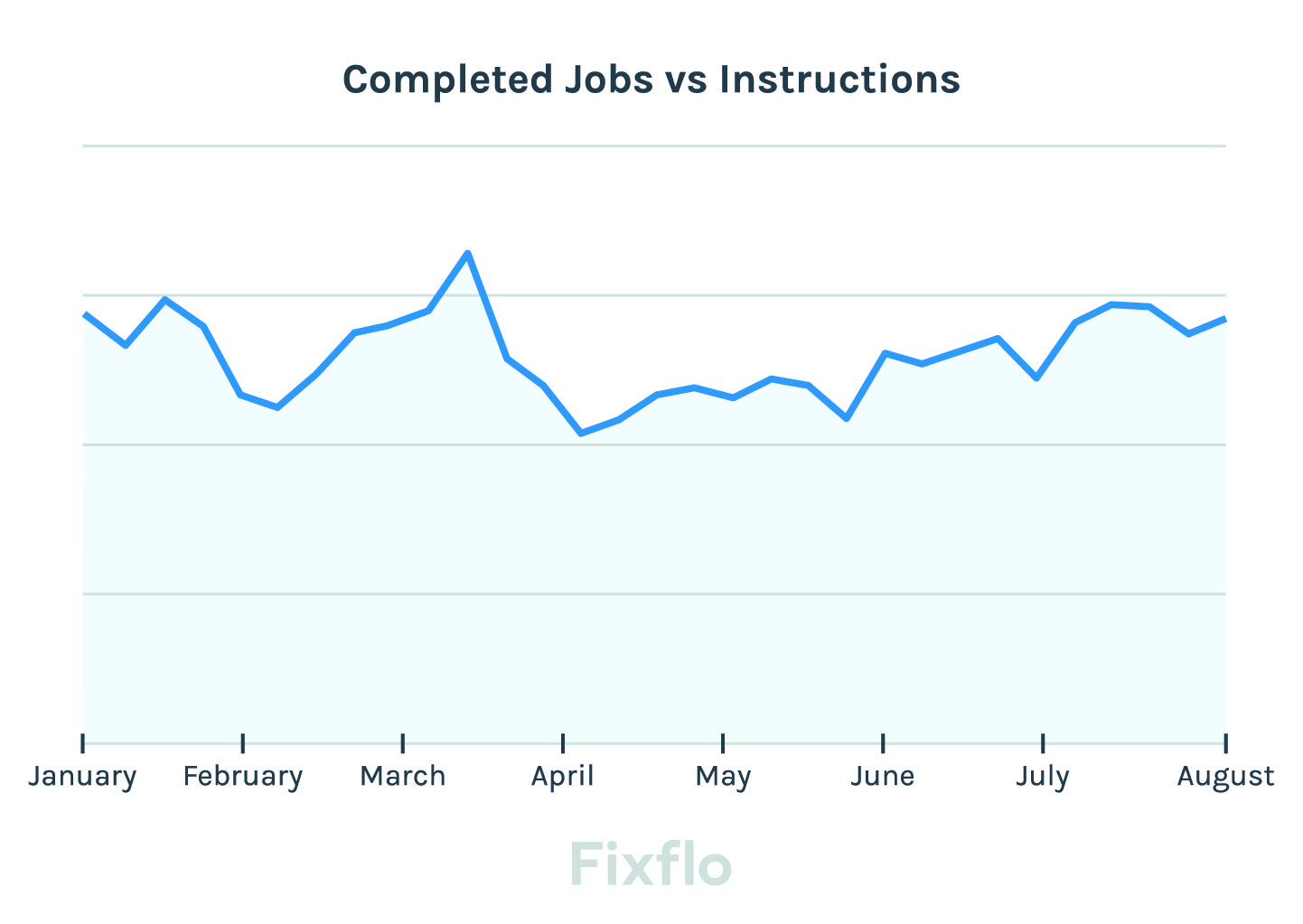 Fixflo_completed jobs vs instructions jan-aug 2020